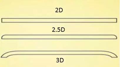 什么是3D陶瓷手机后壳